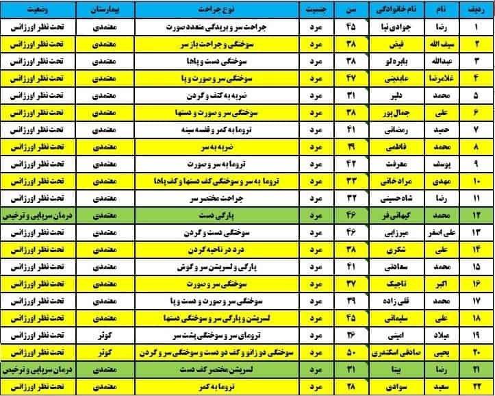 انفجار مهیب در کارخانه صبا باطری سمنان با ۲۲ زخمی + لیست اسامی