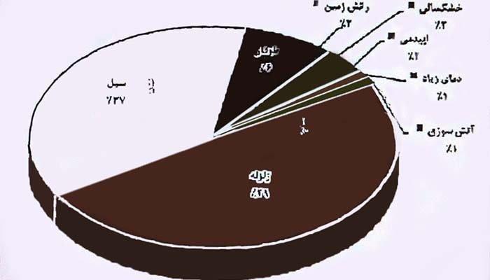 فاجعه دروازه قرآن شیراز