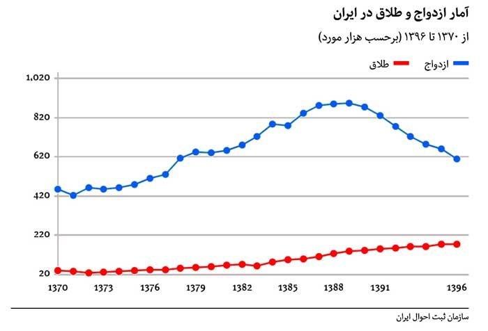 نرخ طلاق در ایران نسبت به سال ۵۷