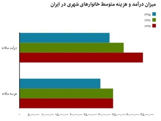 تفاوتهای دخل و خرج زندگی در ایران در بستری از تورم خزنده